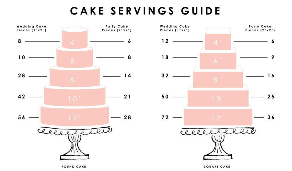 cake-portion-guide2